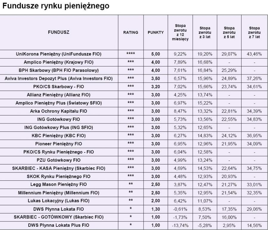 Ranking Open Finance - fundusze runku pieniężnego luty 2010 r.