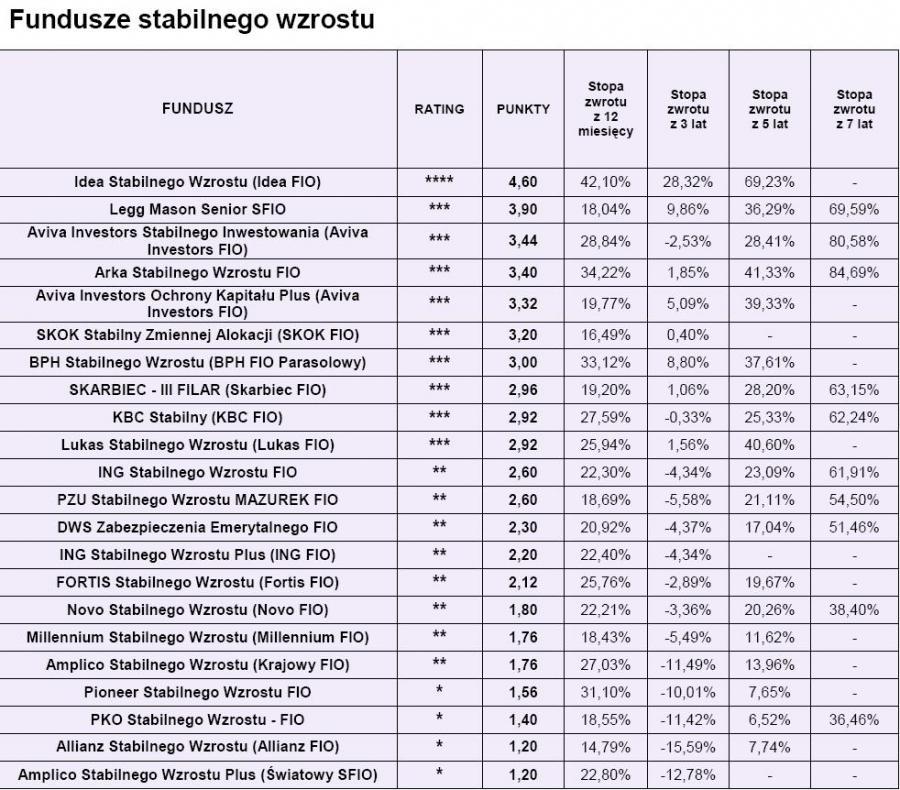 Ranking Open Finance - fundusze stabilnego wzrostu luty 2010 r.