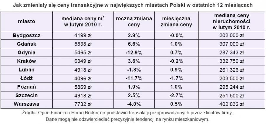 Jak zmieniały się ceny transakcyjne w największych miesiąch Polski w ostatnich 12 miesiącech