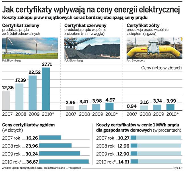 Jak certyfikaty wpływają na ceny energii elektrycznej