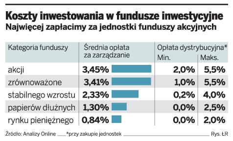 Koszty inwestowania w fundusze inwestycyjne