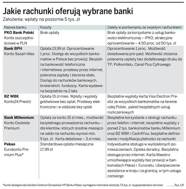 Jakie rachunki oferują wybrane banki