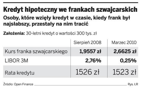 Kredyt hipoteczny we frankach szwajcarskich