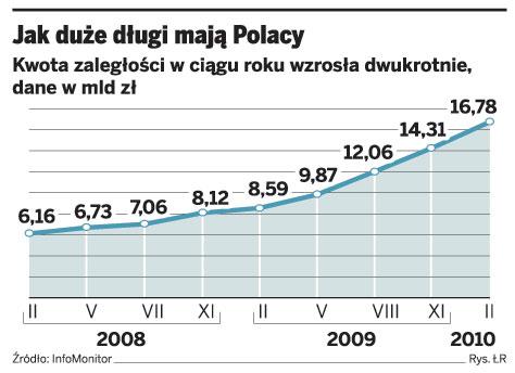 Jak duże długi mają Polacy