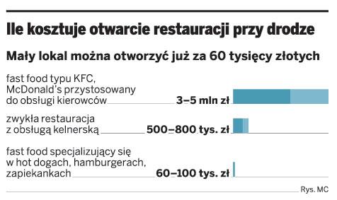 Ile kosztuje otwarcie restauracji przy drodze