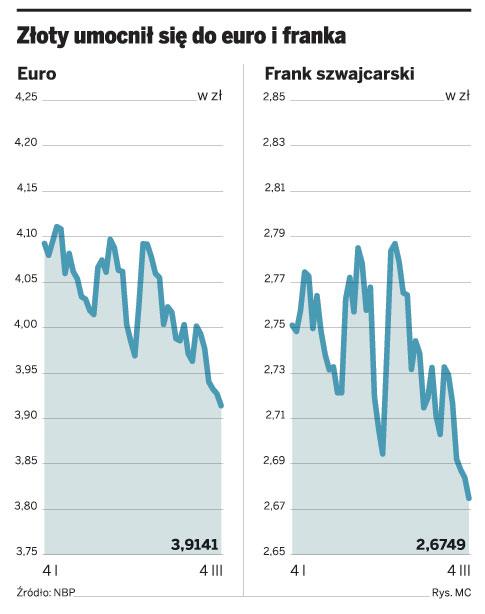 Złoty umocnił się do euro i franka