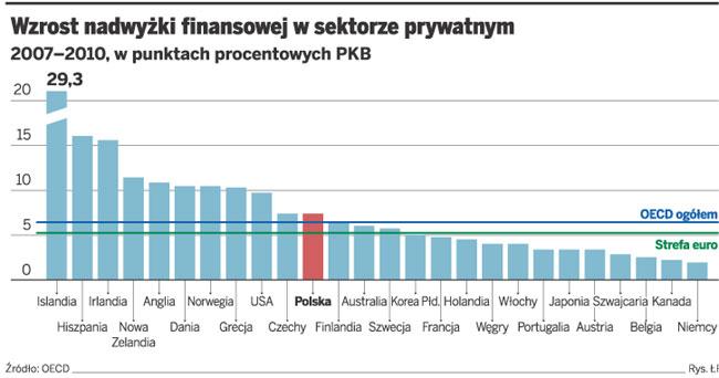 Wzrost nadwyżki finansowej w sektorze prywatnym
