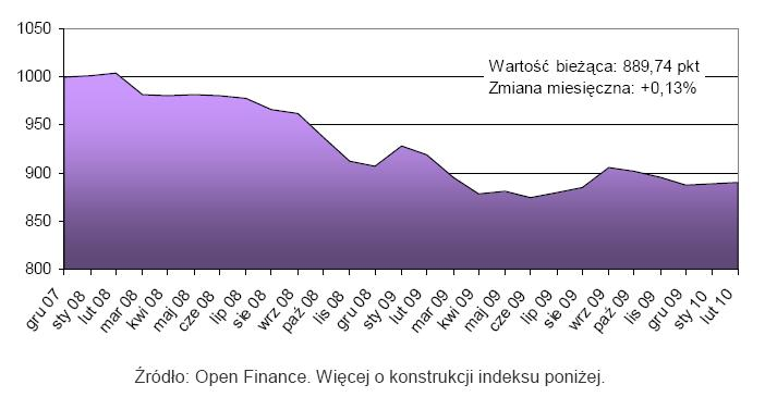 Indeks cen mieszkań - luty 2010 r.