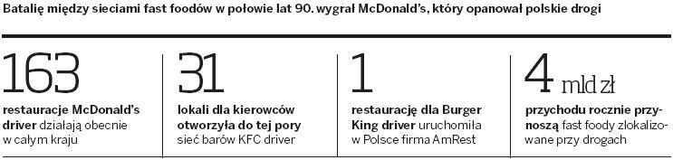 Batalia  między sieciami fast foodów w połowie lat 90-tych