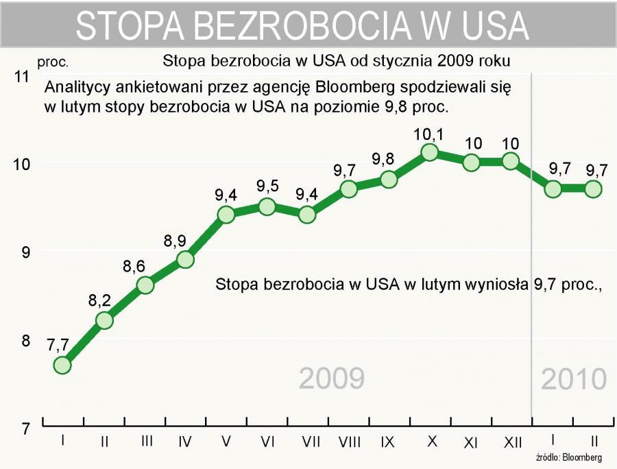 Stopa bezrobocia w USA w lutym 2010 r. wyniosła 9,7 proc.