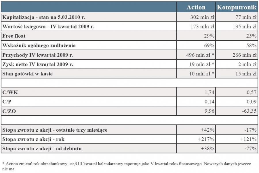 Action i Komputronik - wyniki finansowe