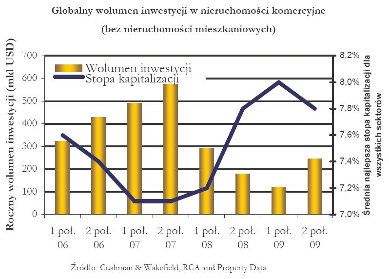 Globalny wolumen inwestycji w nieruchomości komercyjne