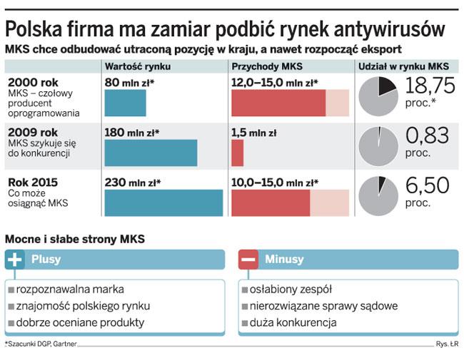 Polska firma ma zamiar podbić rynek antywirusowy