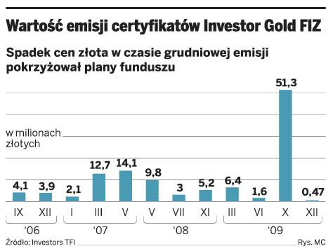 Wartość emisji certyfikatów Investor Gold FIZ