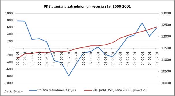 PKB a zmiana zatrudnienia - recesja z lat 2000-2001