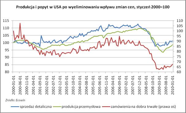 Produkcja i popyt w USA po wyeliminowaniu wpływu zmian cen - styczeń 2000=100