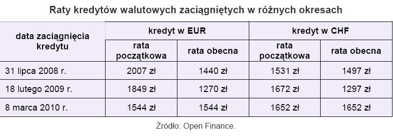 Rynek kredytów walutowych zaciągniętych w różnych okresach