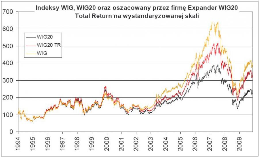 Indeksy WIG, WIG20 oraz WIG Total Return