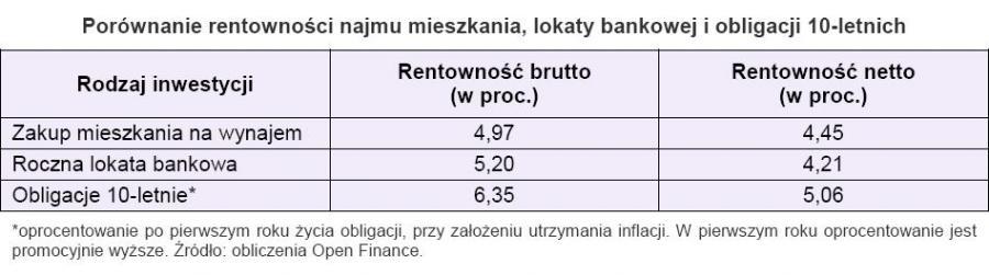 Porównanie rentowności najmu mieszkania, lokaty bankowej i obligacji 10-letnich