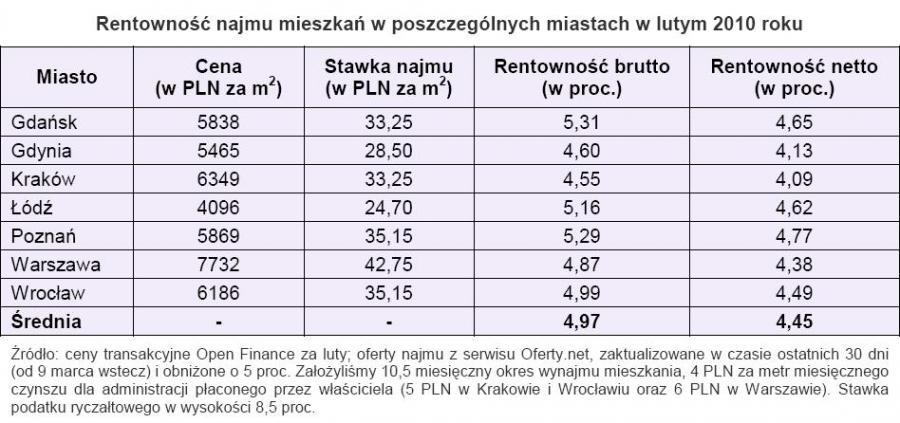 Rentowność najmu mieszkań w poszczególnych miastach w lutym 2010 roku