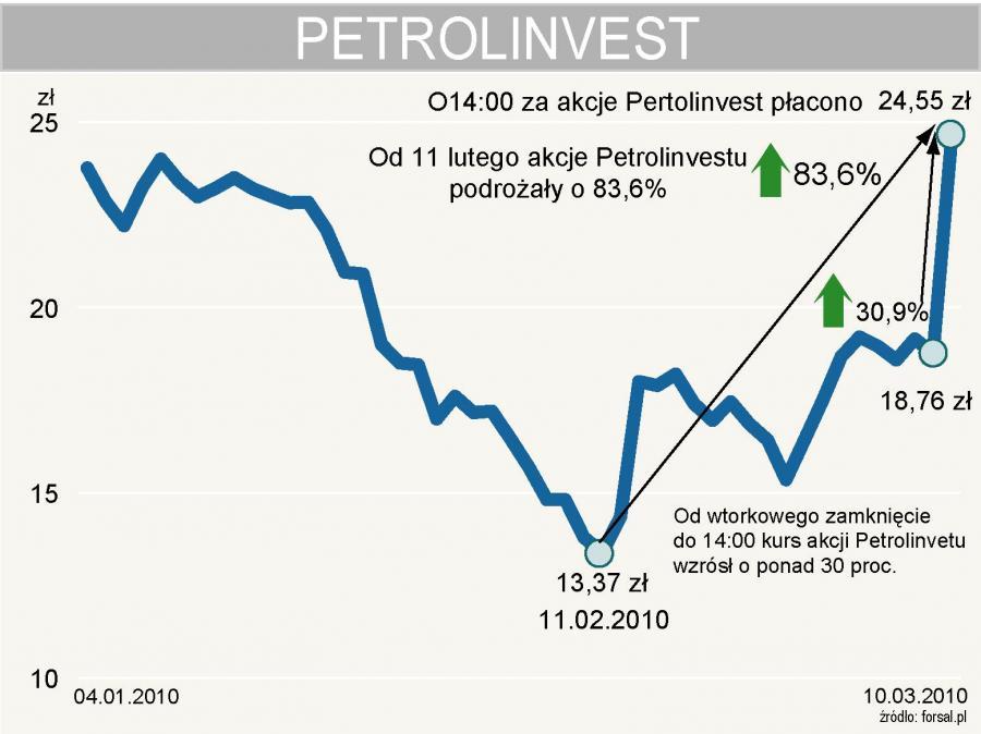 Kurs akcji Petrolinvest od początku roku