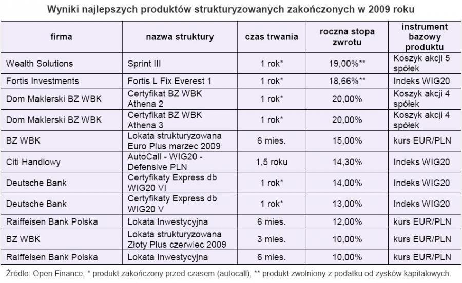 Wyniki najlepszych produktów strukturyzowanych zakończonych w 2009 roku