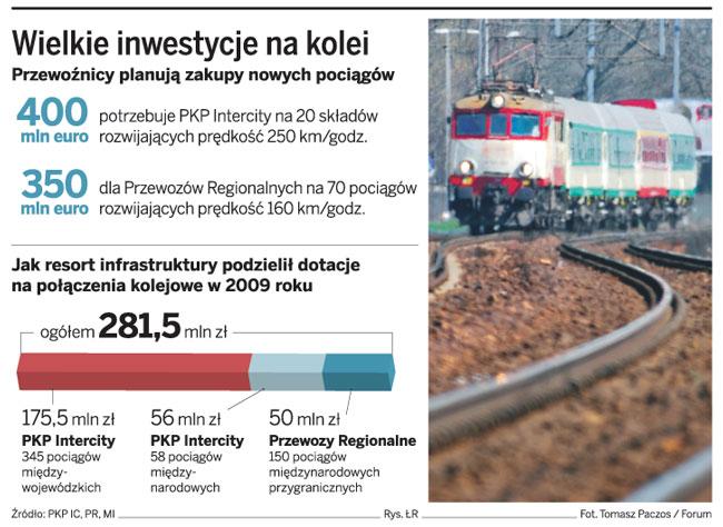 Wielkie inwestycje na kolei