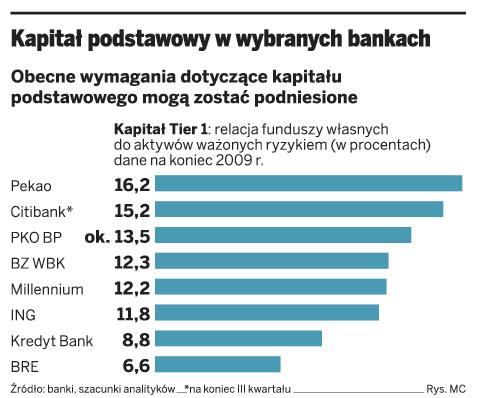 Kapitał podstawowy w wybranych bankach