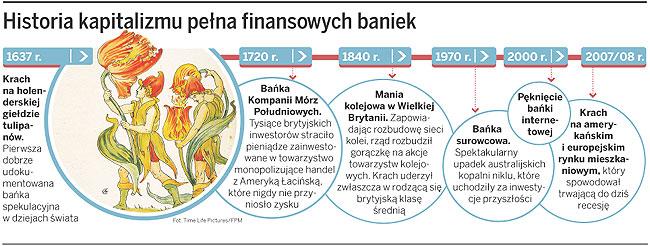 Historia kapitalizmu pełna finansowych baniek