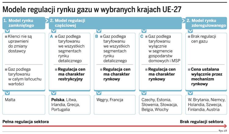 Model regulacji rynku gazu w wybranych krajach UE-27