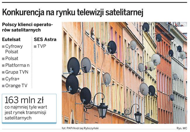 Konkurencja na rynku telewizji satelitarnej