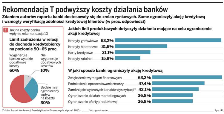 Rekomendacja T podwyższy kaszty działania banków
