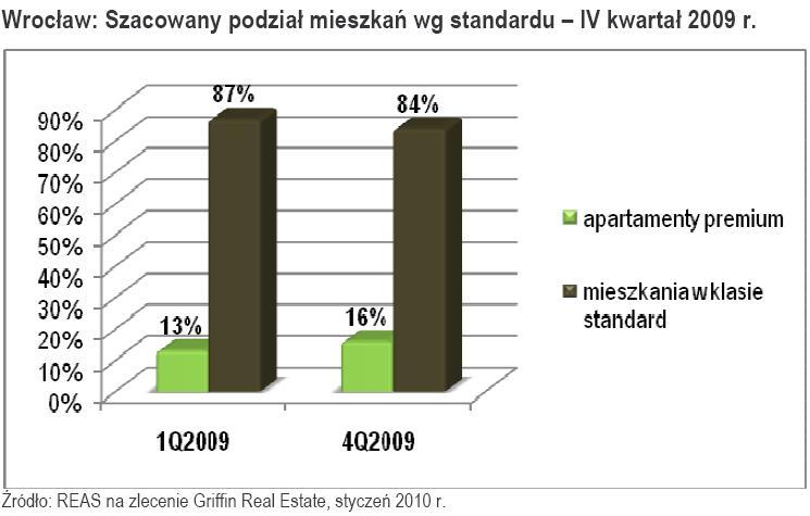 Wrocław - Szacowany podział mieszkań według standardu