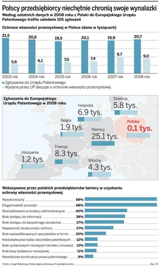 Polscy przedsiębiorcy niechętnie chronią swoje wynalazki