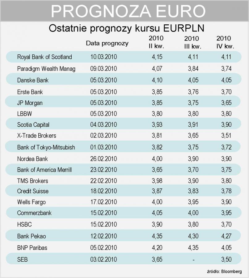 Prognoza walutowa - EURPLN