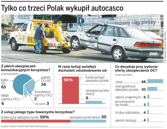 Tylko co trzeci Polak wykupił autocasco