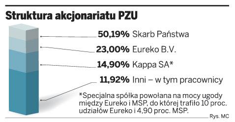 Struktura akcjonariatu PZU