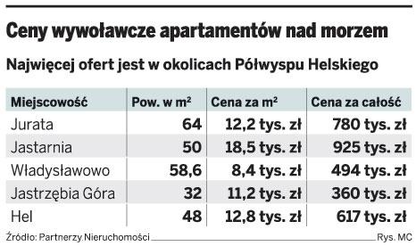 Ceny wywoławcze apartamentów nad morzem