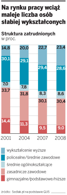 Na rynku pracy maleje liczba osób słabiej wykształconych