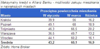 Jakie mieszkanie kupisz w różnych miastach za maksymalny kredyt w Allianz Banku
