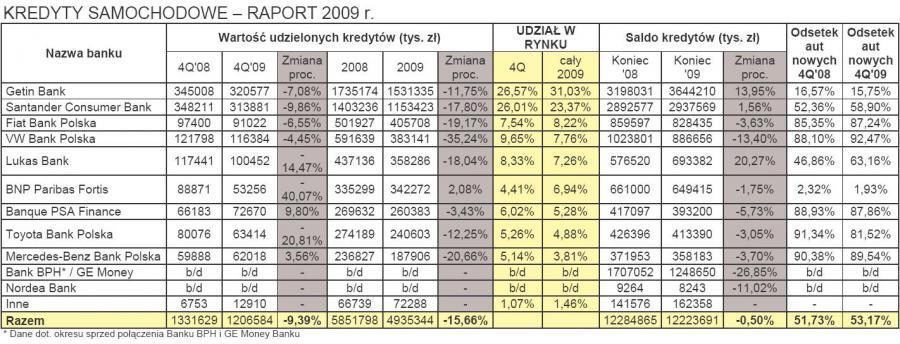 Kredyty samochodowe - raport 2009 r.