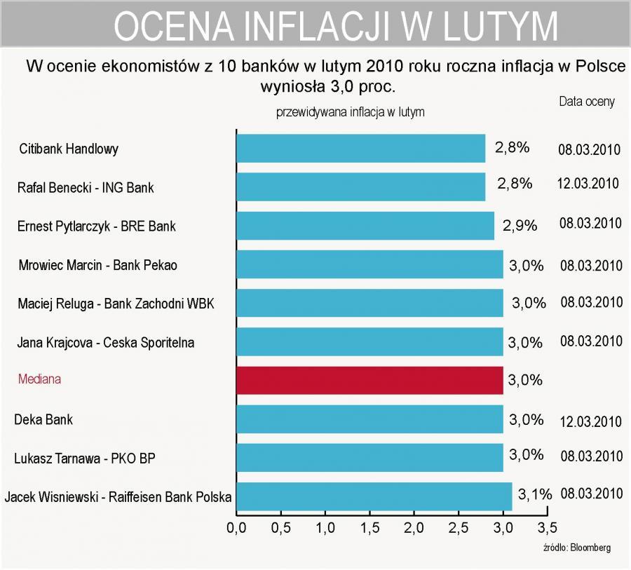 W ocenia ekonomistów z 10 banków roczna inflacja w lutym wyniosła 3 proc.