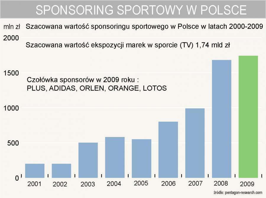 Sponsoring sportowy w Polsce