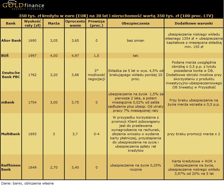 30 letni kredyt w euro (EUR) na 350 tys. zł - 100 proc. LTV