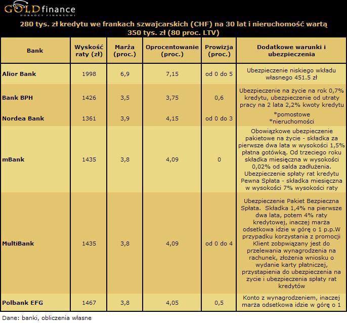 30 letni kredyt we frankach (CHF) na 280 tys. zł - 80 proc. LTV