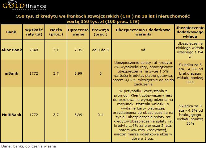 30 letni kredyt we frankach (CHF) na 350 tys. zł - 100 proc. LTV