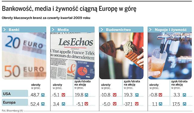 Bankowość, media i żywność ciągną Europę w górę