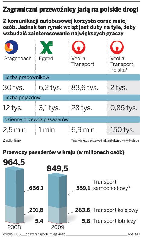 Zagraniczni przewoźnicy jadą na polskie drogi