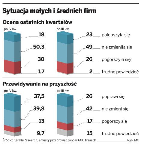 Sytuacja małych i średnich firm