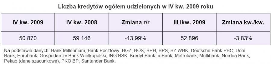 Liczba kredytów ogółem udzielonych w IV kw. 2009 roku